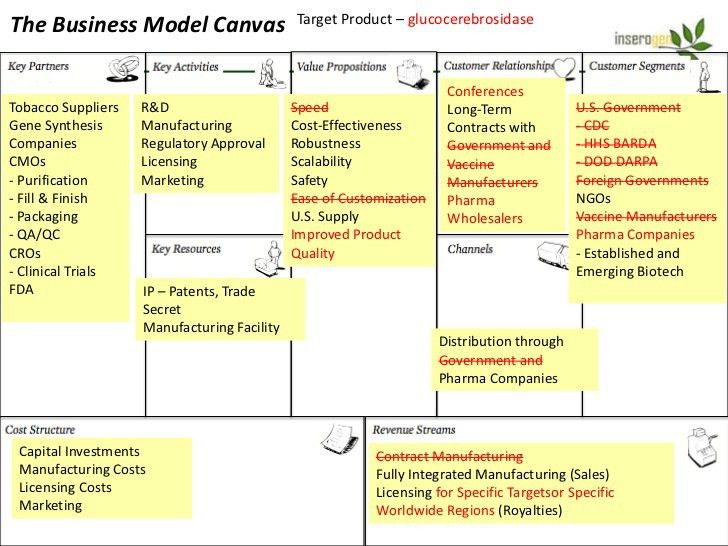 The Business Model Canvas: ver