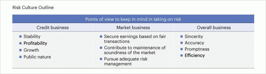 MUFG; Risk Management|MUFG Report 2015 | Mitsubishi UFJ Financial ...