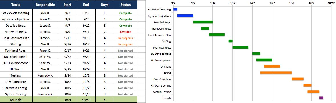 Top Project Plan Templates for Excel | Smartsheet