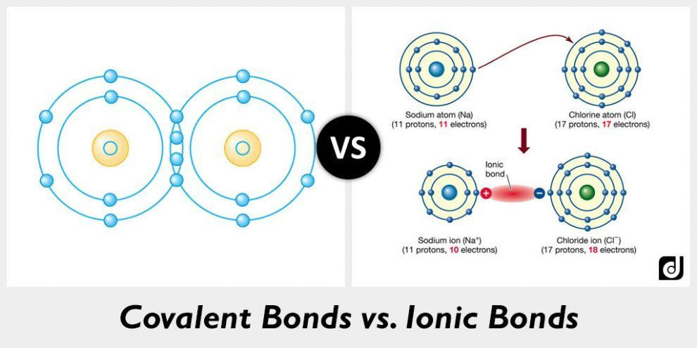 Difference between Covalent Bonds and Ionic Bonds