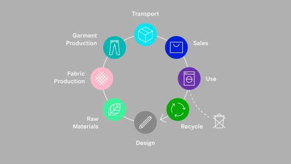 5 New Solutions For The Fashion Industry's Sustainabili | Fast Company