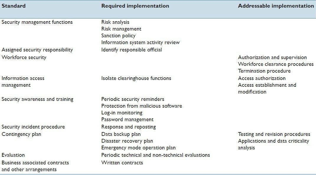 Privacy and security of patient data in the pathology laboratory ...