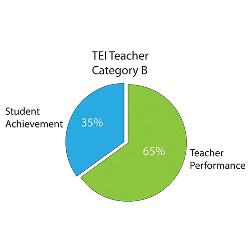 Defining Excellence | Teacher Excellence Initiative