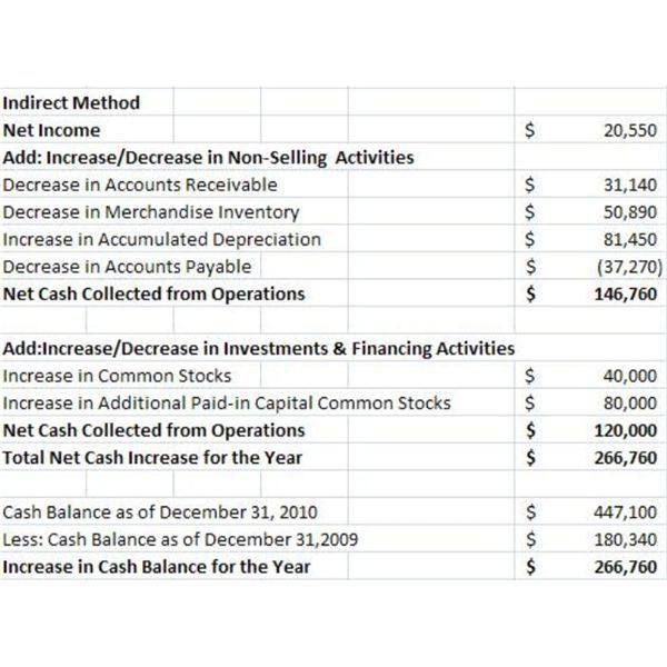 Sample Cash Flow Statements to Illustrate Direct Approach or ...