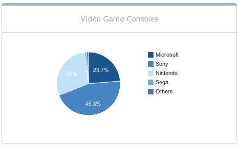Microsoft's Changing of the Guard & Their Video Game Console ...