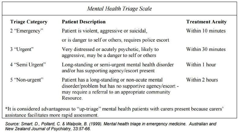 Care of Psychiatric Patients: The Challenge to Emergency ...