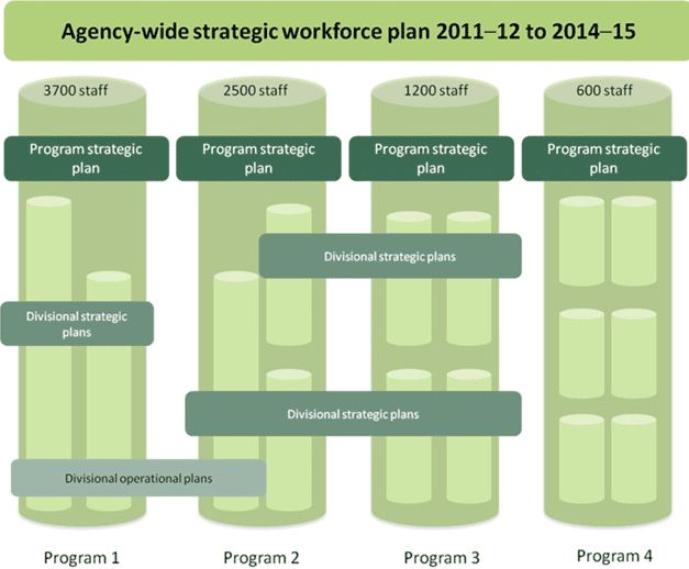 2. Workforce planning explained - APSC