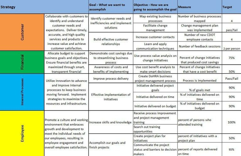 Balanced Scorecards Align DAS's Measurable Goals With CDOT Strategy —
