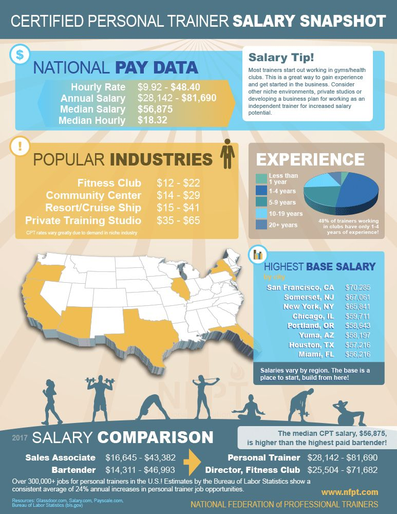 Personal Trainer Salary   How Much Do Trainers Make?
