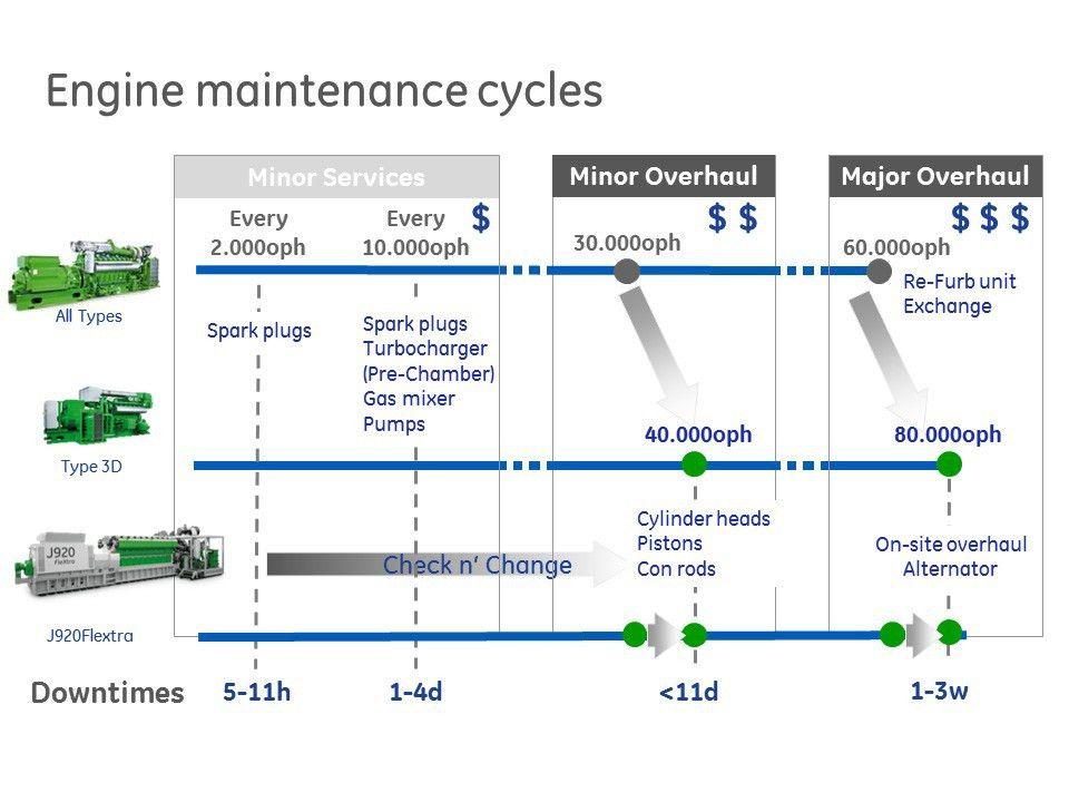 Jenbacher Service & Maintenance Agreements | Multi Year |GE Power