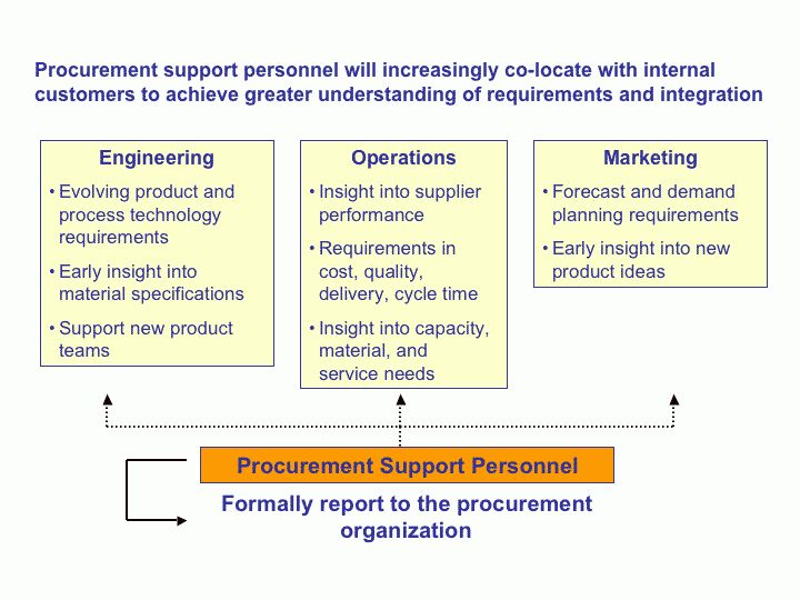 Role of Procurement within an Organization: Procurement : A ...
