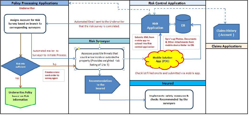 Volga Infotech - Software Development Company : Web Mobile Cloud ...