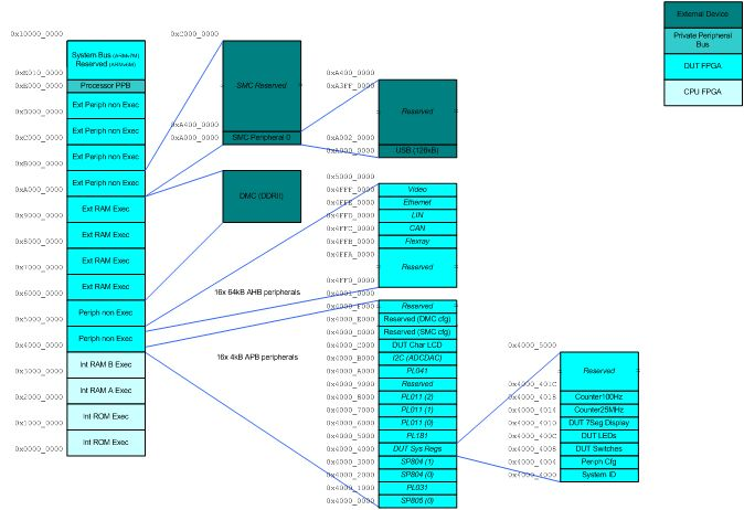 Using the Microcontroller Prototyping System with the example ...