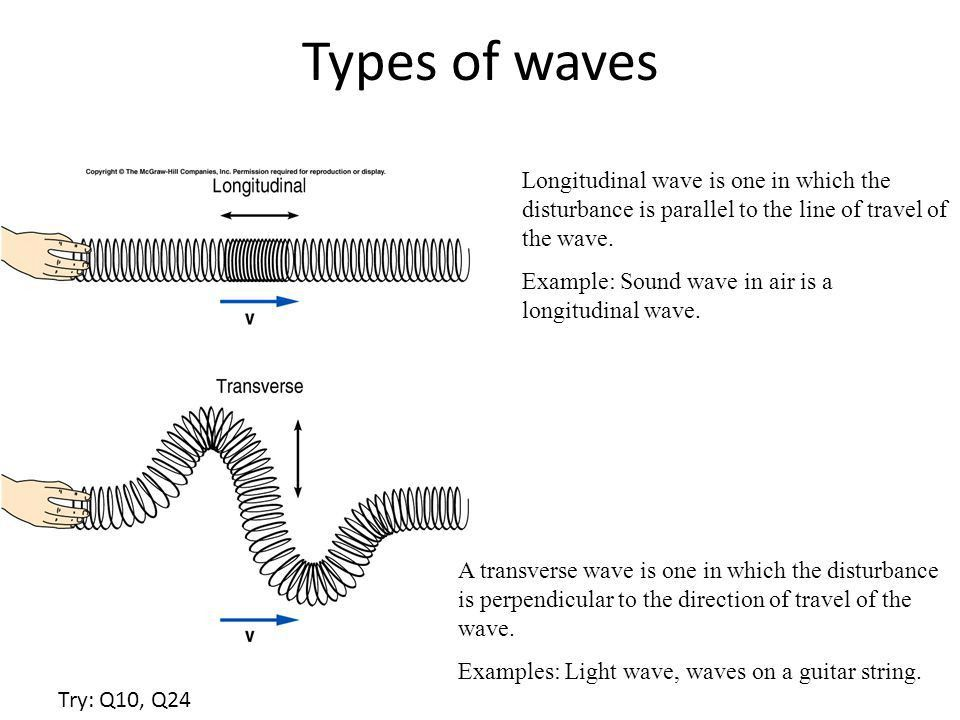 Waves Waves are of three main types: 1. Mechanical waves. We ...