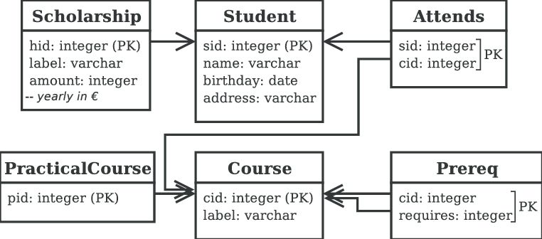 An example RDB schema. PK represent primary keys. Arrows represent ...