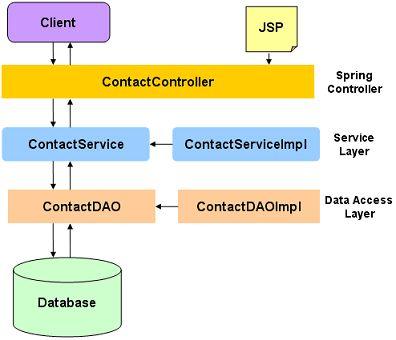 Tutorial:Create Spring 3 MVC Hibernate 3 Example using Maven in ...