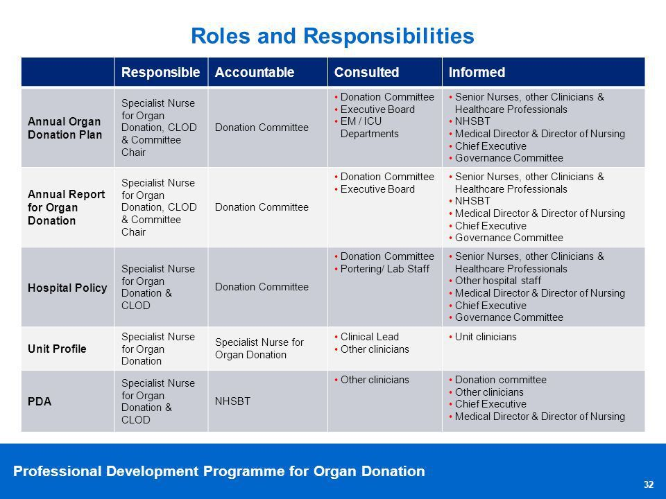 """Driving improved organ donation within your hospital"""" - ppt download"""
