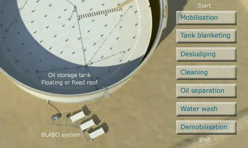 Tank cleaning services - BLABO system - Oreco