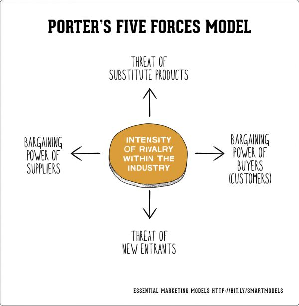 How to use porter's five forces model