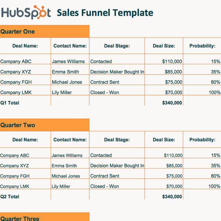 4986 best sales funnel hacks images on Pinterest | Business tips ...