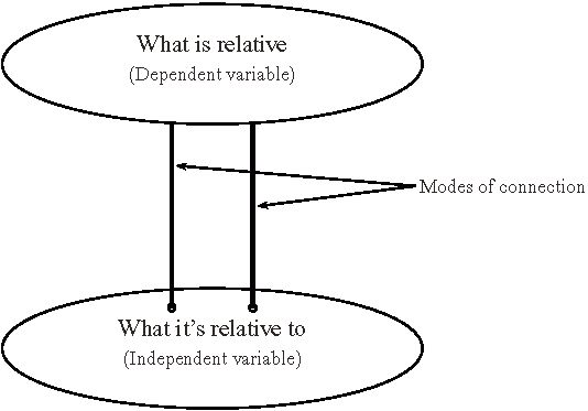 Relativism (Stanford Encyclopedia of Philosophy/Spring 2008 Edition)