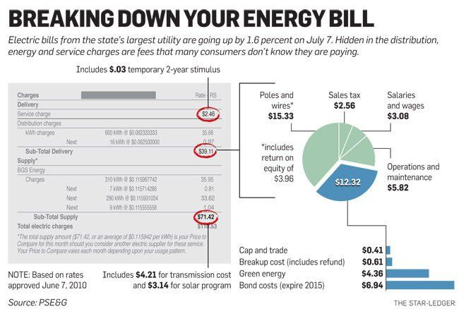 Deciphering hidden fees for PSE&G electric customers | NJ.com