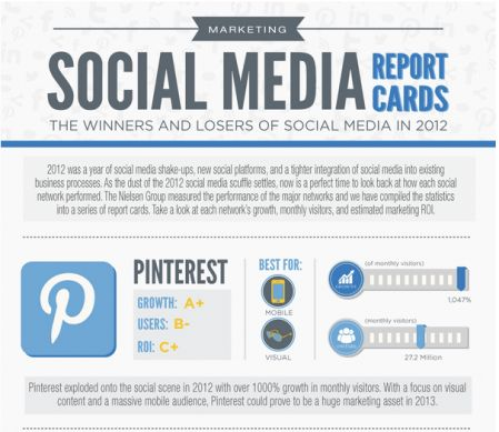 Steps to take to measure social media effectiveness | Jennifer ...