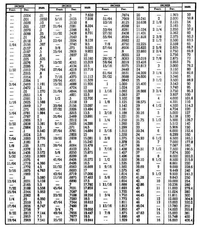 CONVERSION TABLE INCH FRACTIONS AND DECIMALS TO MILLIMETERS ...