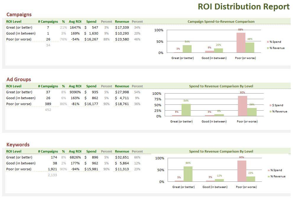 PPC / SEM Analytics: 5 Actionable Tips To Improve ROI