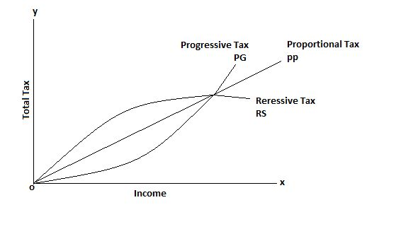 Chapter 16: Macroeconomic Objective – Equity in Income ...