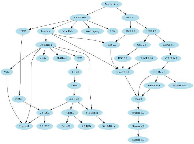Graphviz Example: UNIX Family 'Tree'