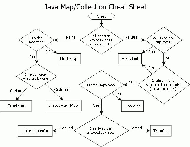 Rule of thumb for choosing an implementation of a Java Collection ...