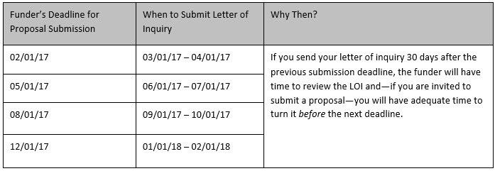 Write the Letter of Inquiry: A Step in the Right Direction ...