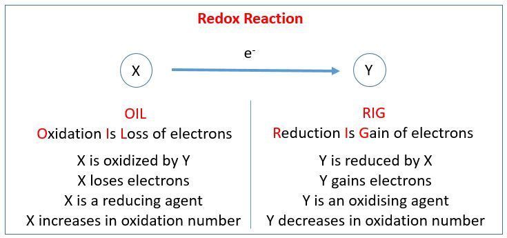 Chemical Reactions - IGCSE Chemistry (solutions, examples ...