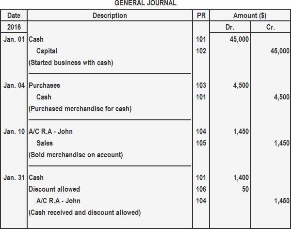 Standard form of ledger account | Play Accounting