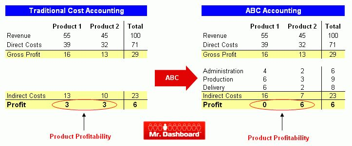 Activity Based Costing (ABC) | Mr Dashboard