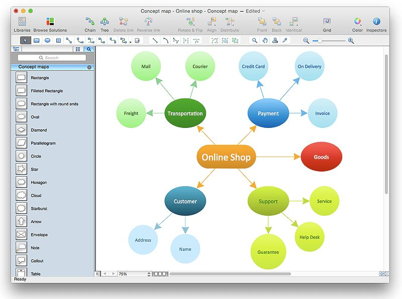 Concept Maps Solution. ConceptDraw.com | Creating a Concept Map ...