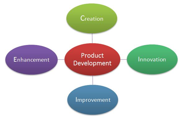 What is Product Development? Meaning Definition Example