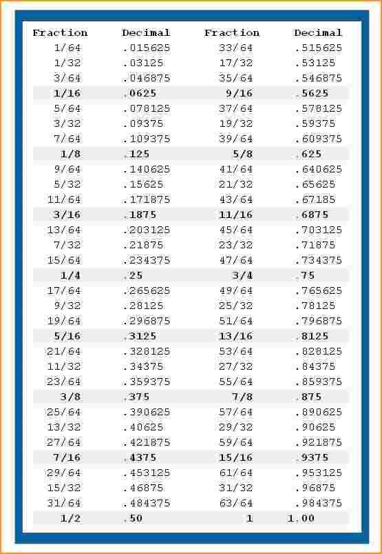 Decimal To Fraction Chart.Decimal To Fraction Conversion.jpg ...