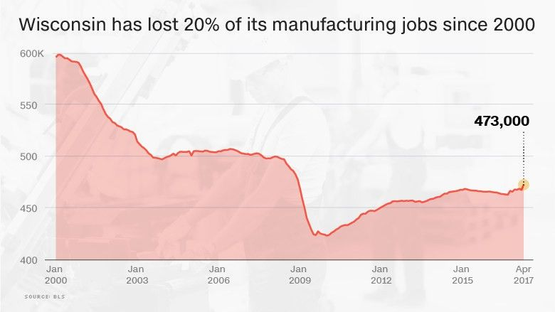 In Paul Ryan's backyard, good jobs are moving to Canada - Jun. 7, 2017