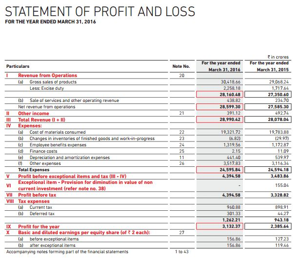 How to read Profit and Loss Statement of any Company -