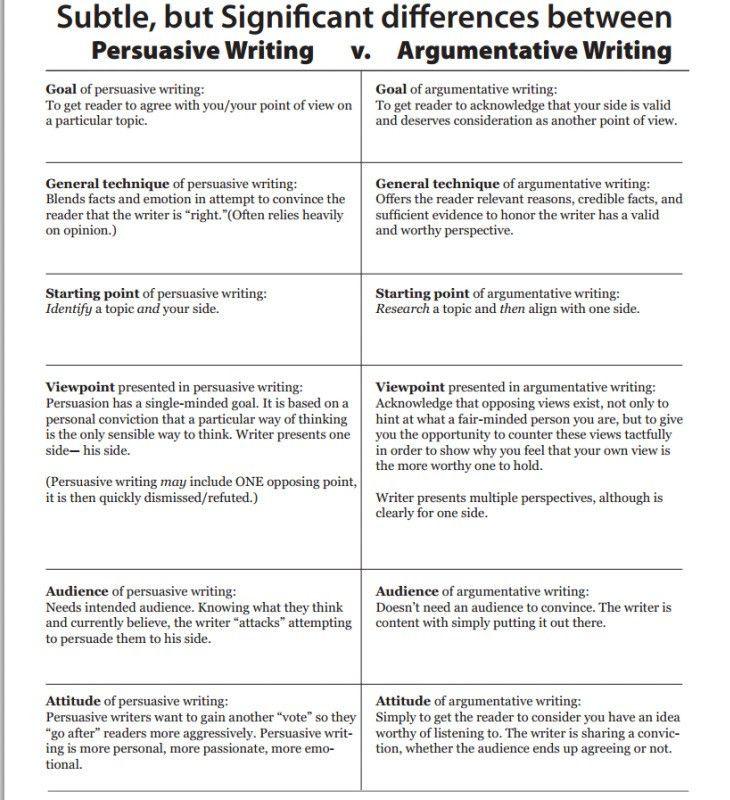 Write a persuasive argumentative essay