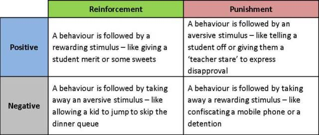 The psychology of behaviour management (part 1)   Evidence into ...
