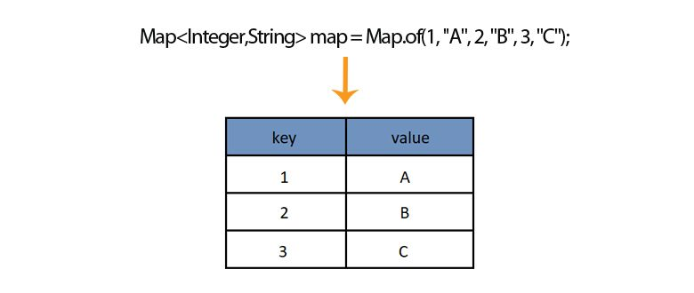 Java HashMap Inline Initialization | Java Tutorial Network