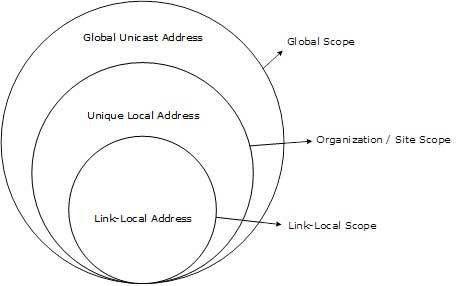 IPv6 Address Types & Formats