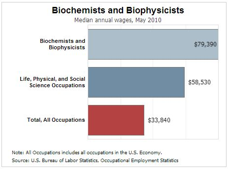 Biochemists - Science Careers