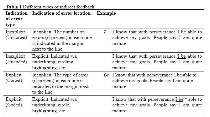 Visor Redalyc - Direct vs. Indirect Written Corrective Feedback ...