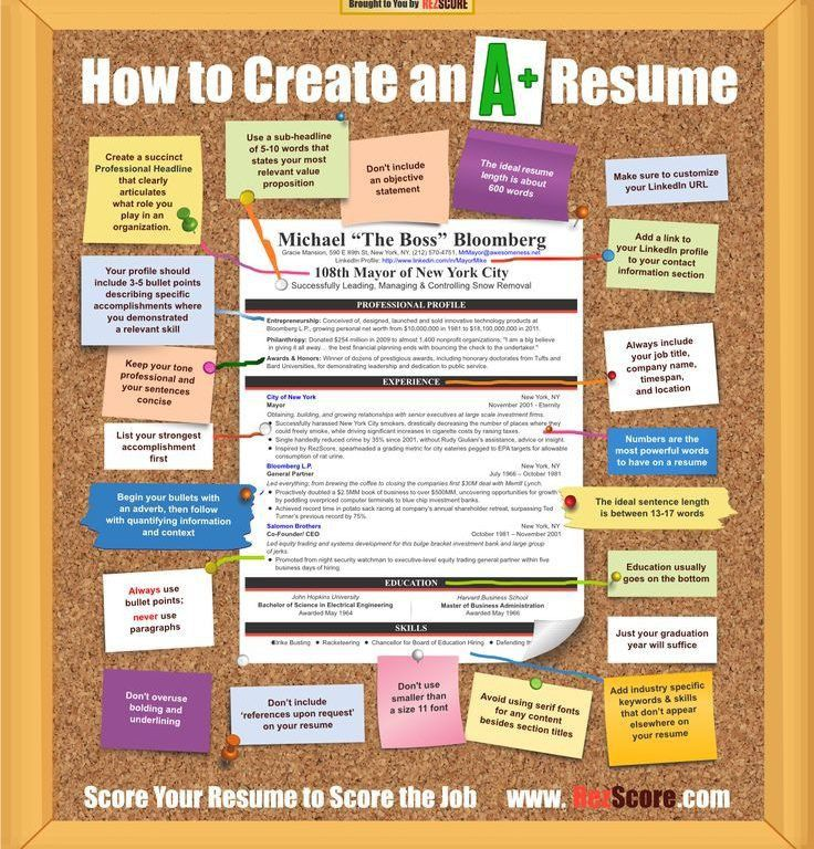 How To Create The Perfect Resume - Resume CV Cover Letter