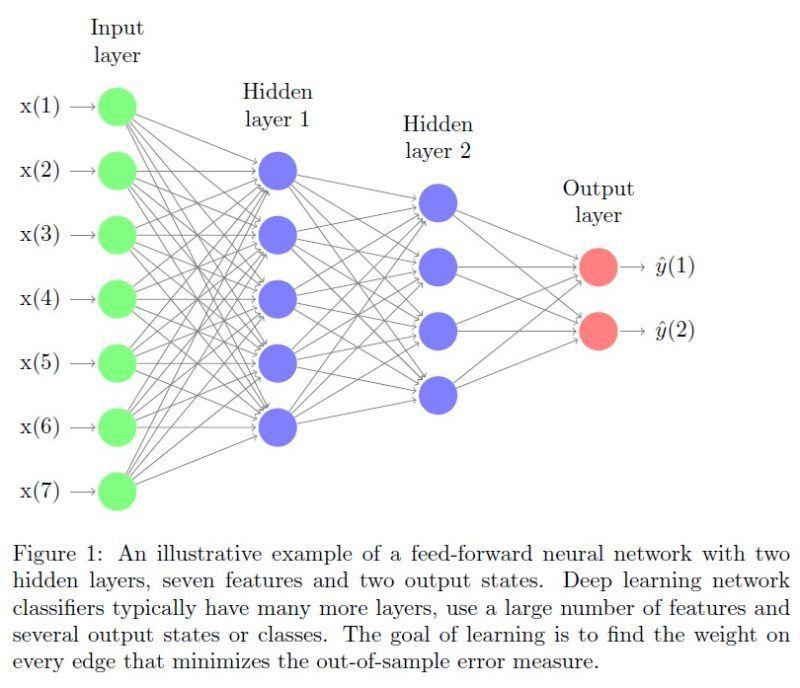 Classification-Based Financial Markets Prediction Using Deep ...